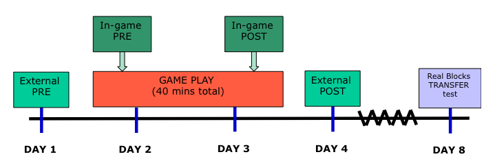 Timeline for formative evaluation of RumbleBlocks game