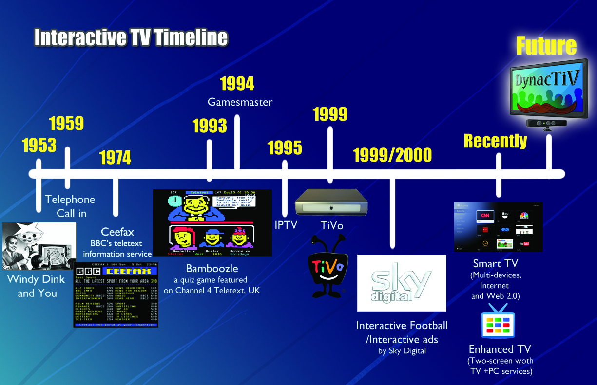 a history of the television In 1884, the first electromechanical television was developed by a german student by the name of paul gottlieb nipkow however the mere invent of the.
