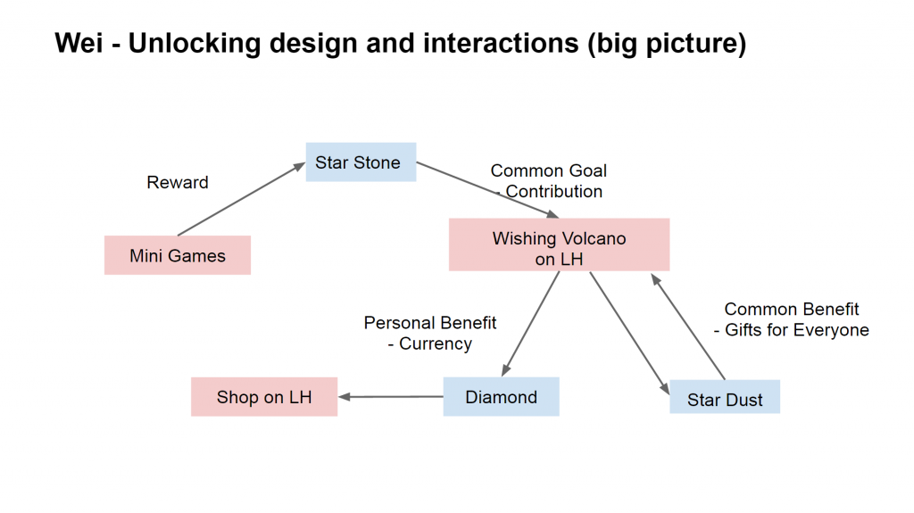 Wei's design and interactions for the unlocking system, looking at the big picture.